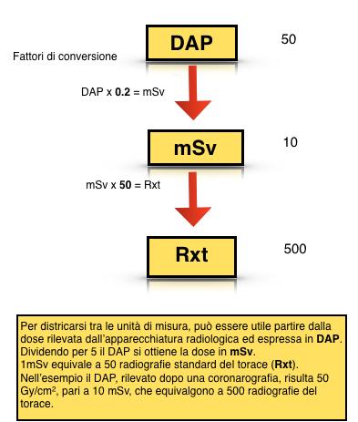 Conversione DAP, mSv