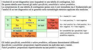 tabella Sp Sn