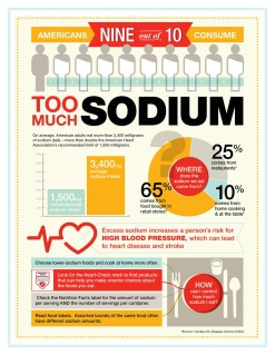 Too-Much-Sodium-Infographic