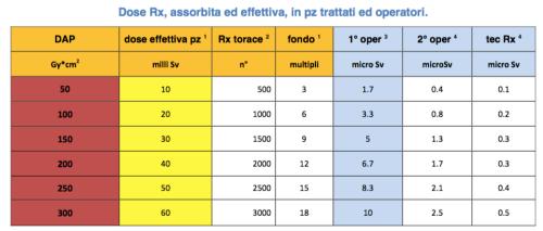 tabella DAP dosi effettive